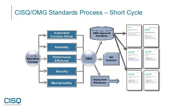 CISQ/OMG Standards Process – Short Cycle CISQ Executive Forums Automated Function Points Reliability Performance Efficienc...