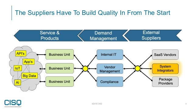 The Suppliers Have To Build Quality In From The Start ©2019 CISQ 4