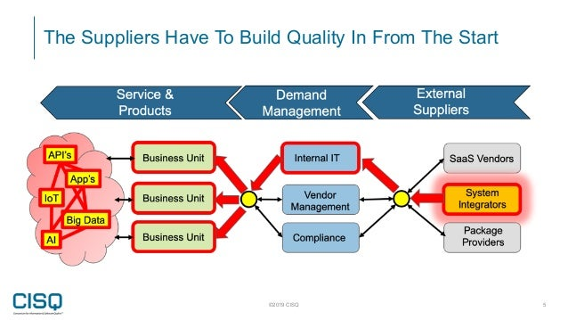 ©2019 CISQ 5 The Suppliers Have To Build Quality In From The Start