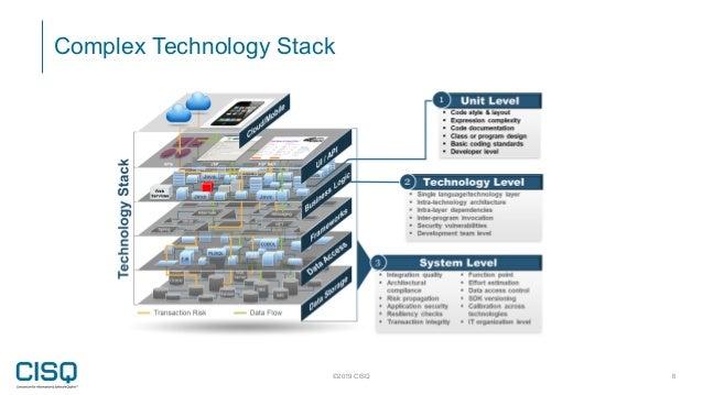 Complex Technology Stack ©2019 CISQ 6