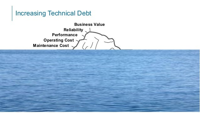 Increasing Technical Debt ©2019 CISQ 7 Software Quality Iceberg (Code Complete, Steve McConnell) Code complexity Maintaina...