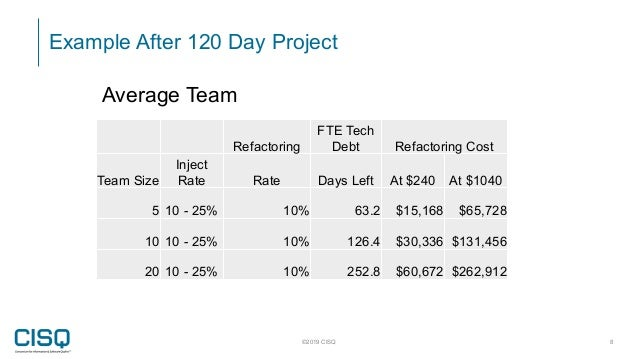 Example After 120 Day Project ©2019 CISQ 8 Refactoring FTE Tech Debt Refactoring Cost Team Size Inject Rate Rate Days Left...