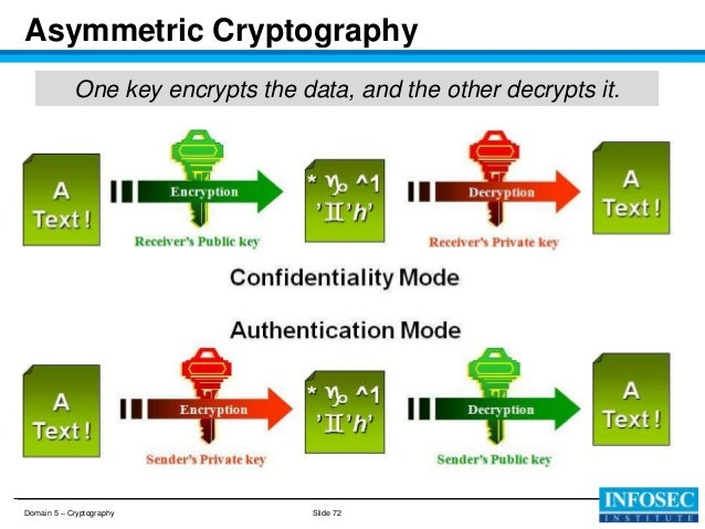 the public key encryption an the asymmetric encryption Anyone can use the public key to encrypt a  the idea of an asymmetric public-private key cryptosystem is  every phase of public key cryptography.