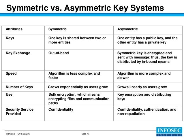 What Is Symmetric And Asymmetric