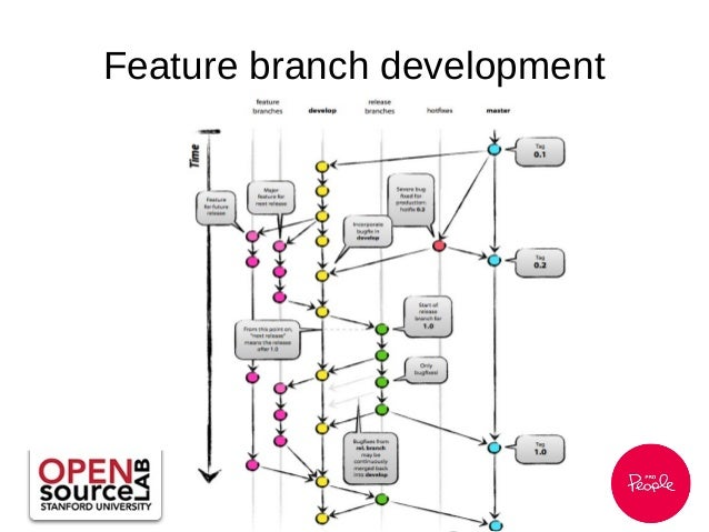 CI and other tools for feature branch development