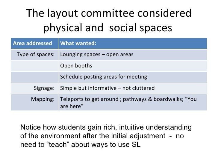 The layout committee considered physical and  social spaces  Notice how students gain rich, intuitive understanding of the...