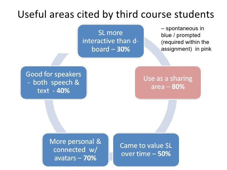 Useful areas cited by third course students –  spontaneous in blue / prompted (required within the assignment)  in pink