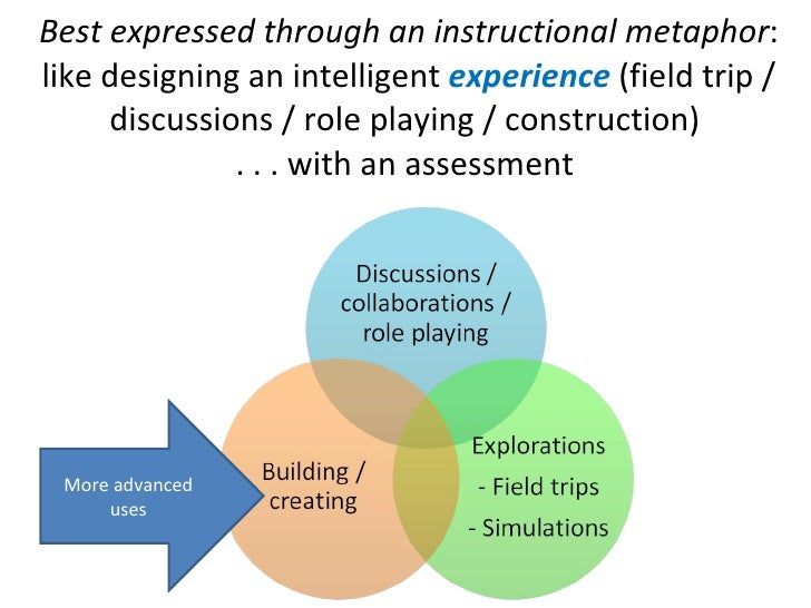 Best expressed through an instructional metaphor : like designing an intelligent  experience  (field trip / discussions / ...