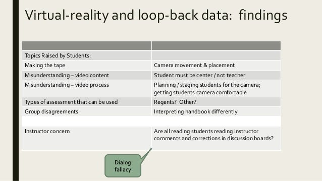 Virtual-reality and loop-back data: findings Topics Raised by Students: Making the tape Camera movement & placement Misund...