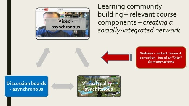 Learning community building – relevant course components – creating a socially-integrated network Virtual reality – synchr...
