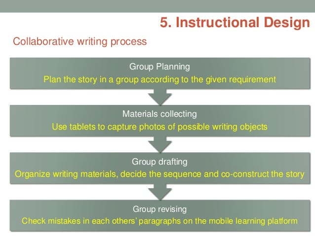 instructional process essay Process essay writing: a process essay describes a procedure it gives a step-by-step explanation of a process that leads to an expected or planned outcome.