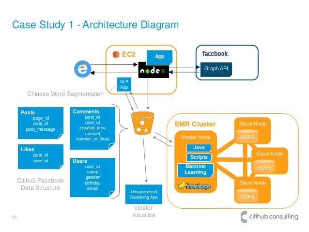Citihub Open Source And Cloud Approach To Social Media