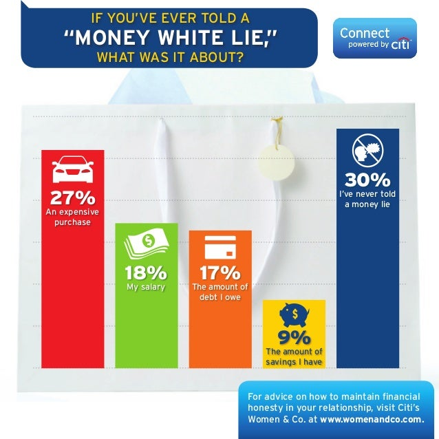 "IF YOU'VE EVER TOLD A  ""MONEY WHITE LIE,"" WHAT WAS IT ABOUT?  30%  27%  I've never told a money lie  An expensive purchase..."