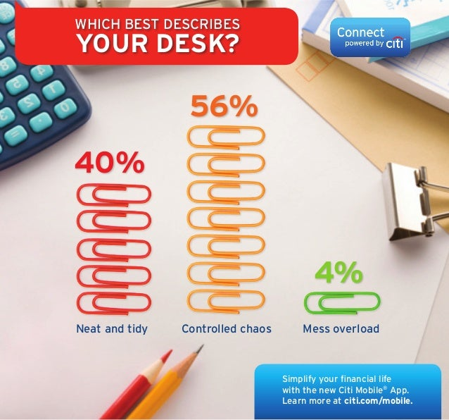 Which best describes your desk? Simplify your financial life with the new Citi Mobile® App. Learn more at citi.com/mobile....