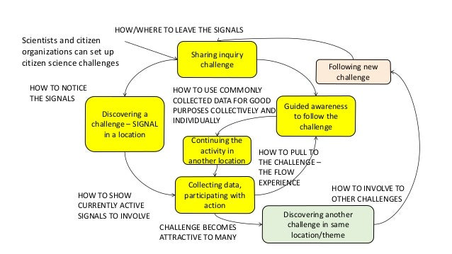 Sharing inquiry challenge Discovering a challenge – SIGNAL in a location Collecting data, participating with action Guided...