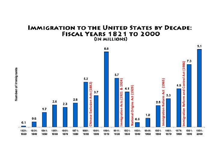 immigration reform and control act of 1986 essay writer
