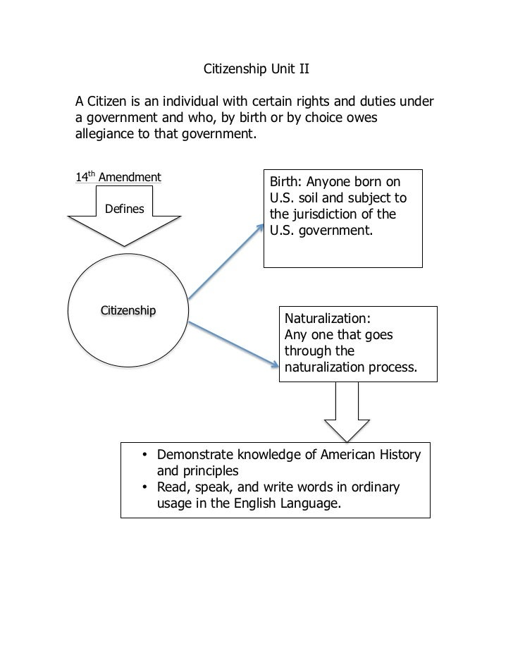 21                          Citizenship Unit II    A Citizen is an individual with certain rights and duties under    a go...