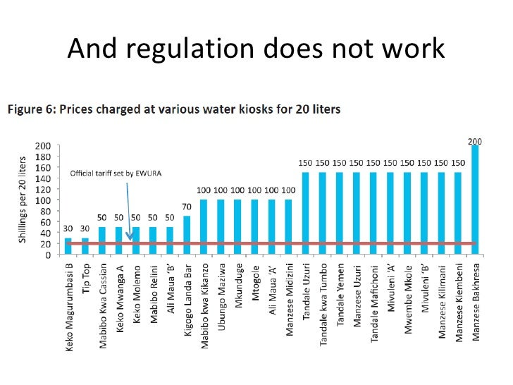 And regulation does not work