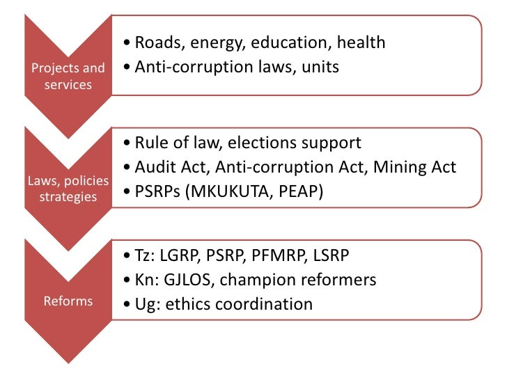 • Roads, energy, education, healthProjects and     • Anti-corruption laws, units  services                 • Rule of law, ...