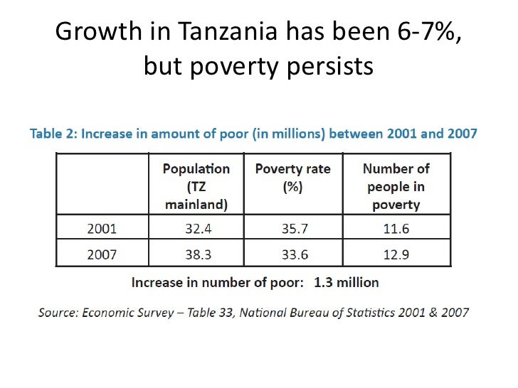 Growth in Tanzania has been 6-7%,      but poverty persists