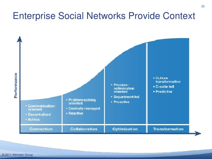 23       Enterprise Social Networks Provide Context© 2011 Altimeter Group
