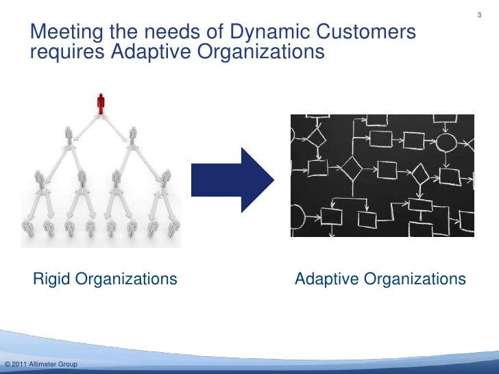 3       Meeting the needs of Dynamic Customers       requires Adaptive Organizations        Rigid Organizations      Adapt...