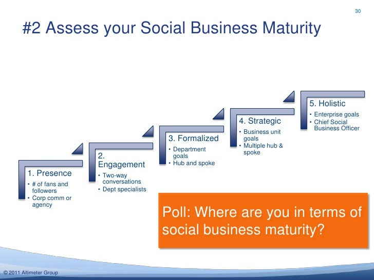 30       #2 Assess your Social Business Maturity                                                                          ...