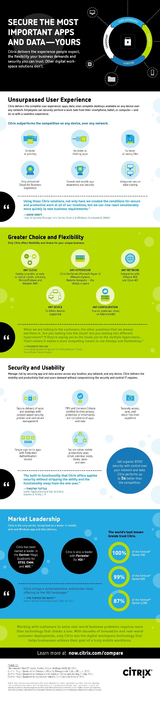 Why Citrix beats VMware [Infographic]