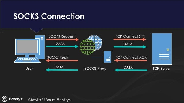 client server application addressing and ports