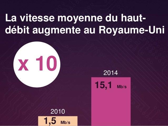 1,5 Mb/s La vitesse moyenne du haut- débit augmente au Royaume-Uni 2010 2014 x 10 15,1 Mb/s