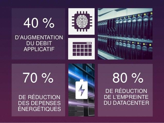 40 % D'AUGMENTATION DU DEBIT APPLICATIF 80 % DE RÉDUCTION DE L'EMPREINTE DU DATACENTER 70 % DE RÉDUCTION DES DEPENSES ÉNER...