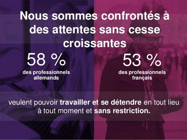 58 % 53 %des professionnels allemands des professionnels français veulent pouvoir travailler et se détendre en tout lieu à...