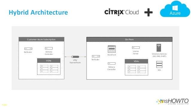 Citrix on Azure