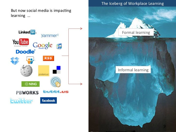 the iceberg of workplace learning