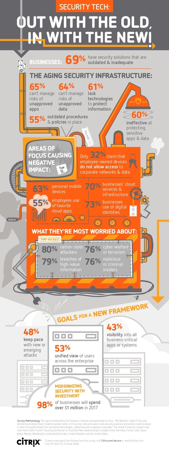 REBOOT 69% have security solutions that are outdated & inadequate 65% can't manage risks of unapproved apps employee-owned...