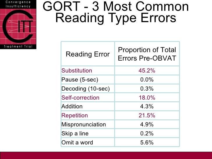 COVD Research Presentation