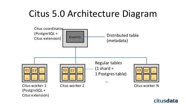 ... 4. Citus 5.0 Architecture ...