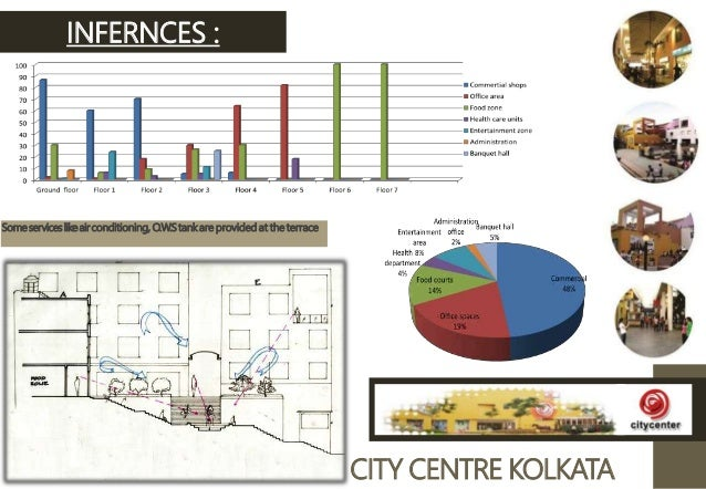 Spatial Extension of Kolkata case study of Rajarhat | Joy ...