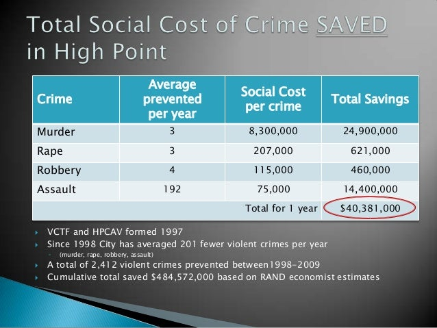 Violence Prevention Impact - High Point Model Slide 3
