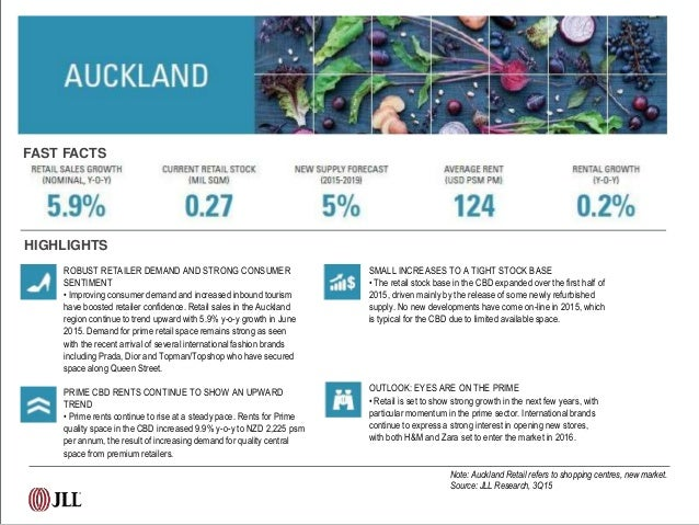 Retail Cities: Asia Pacific's Dynamic Food and Beverage Scene  Slide 2