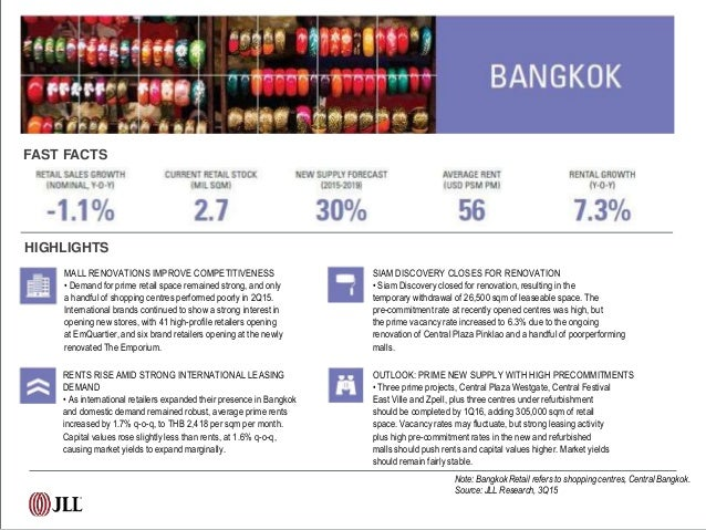 Retail Cities: Asia Pacific's Dynamic Food and Beverage Scene  Slide 3