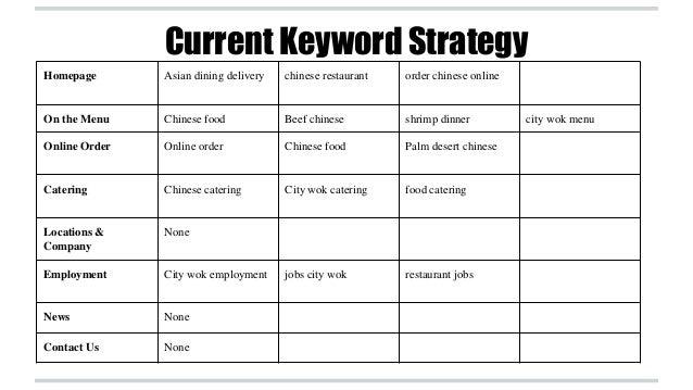 City Wok Online Marketing Plan
