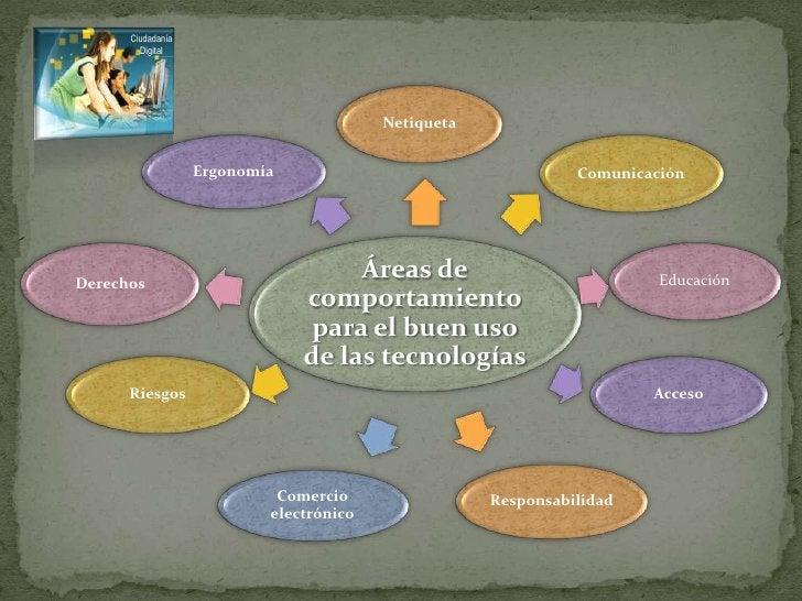 Netiqueta<br />Ciudadanía <br />Digital<br />Ergonomía<br />Comunicación<br />Educación<br />Derechos<br />Áreas de compor...