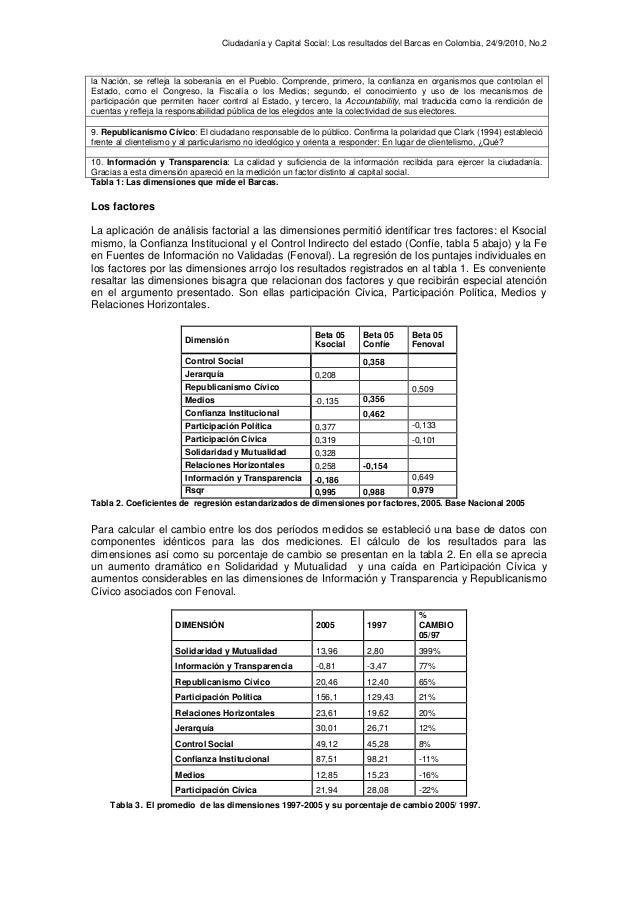 Capital Social y Ciudadanía desde la perspectiva de la Fe en Fuentes de Información no Validadas (Fenoval) según la medición de los cambios en Colombia, 1997-2005. Slide 2