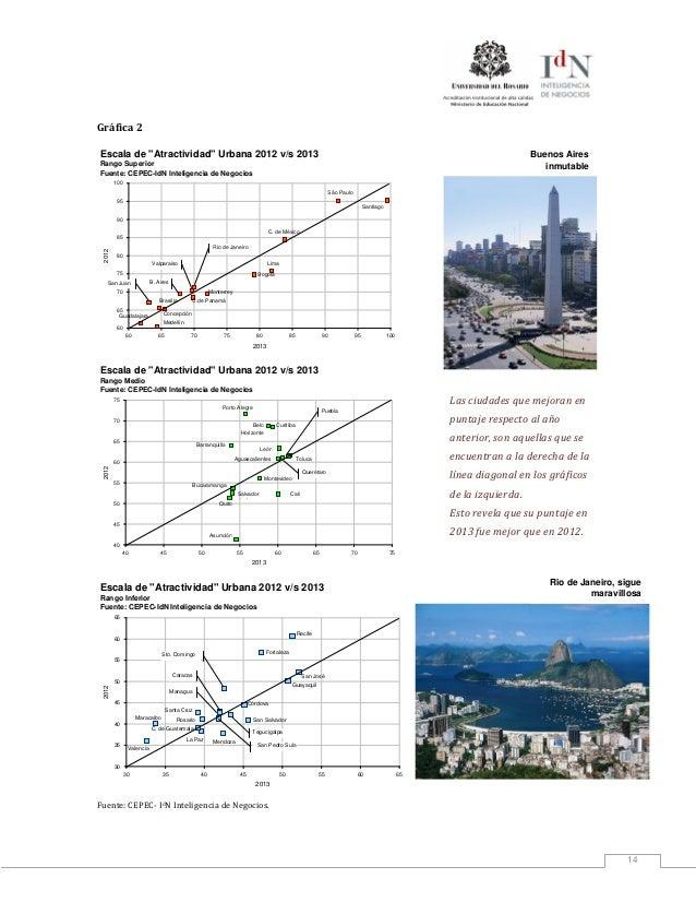 """14Gráfica 2Escala de """"Atractividad"""" Urbana 2012 v/s 2013Rango SuperiorFuente: CEPEC-IdN Inteligencia de Negocios6065707580..."""