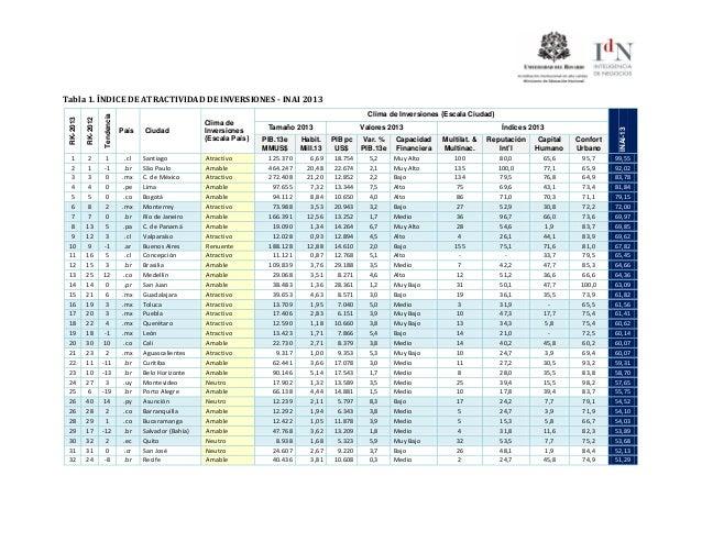 Tabla 1. ÍNDICE DE ATRACTIVIDAD DE INVERSIONES - INAI 2013RK-2013RK-2012TendenciaPaís CiudadClima deInversiones{Escala Paí...