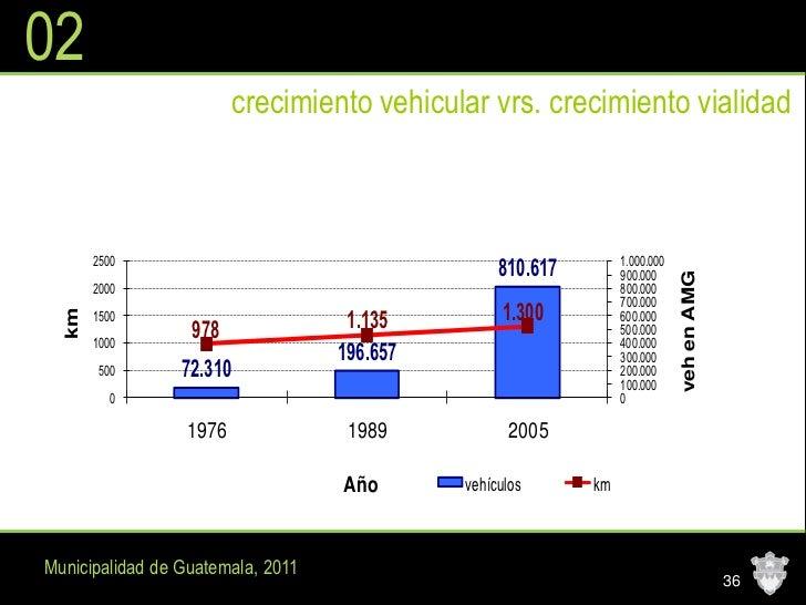 02                          crecimiento vehicular vrs. crecimiento vialidad       2500                                    ...