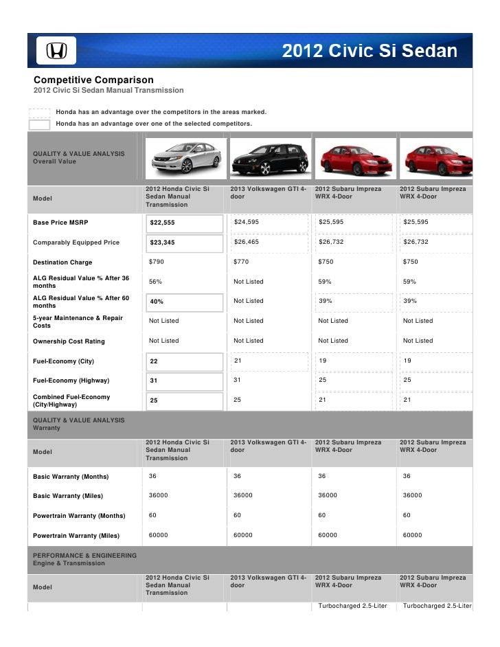 Competitive Comparison2012 Civic Si Sedan Manual Transmission        Honda has an advantage over the competitors in the ar...