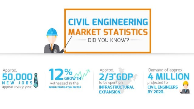 Civil Engineering – Oldest Yet A Highly Sought After Career Choice in India Slide 2