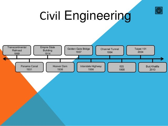 Civil engineering timeline for Building a house timeline